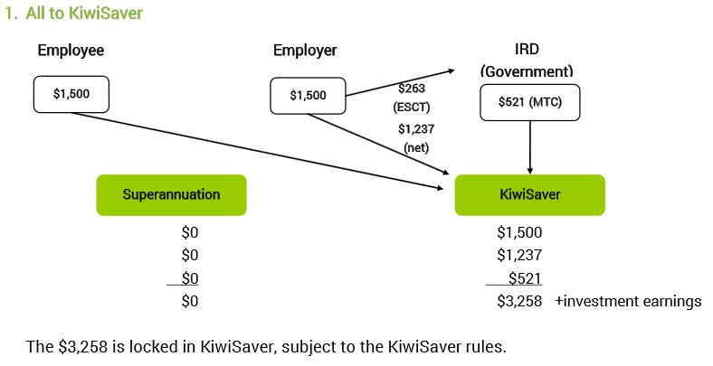 Benefits made easy all to KiwiSaver