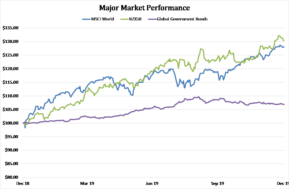 Major Market Perf Dec Newsletter 2019