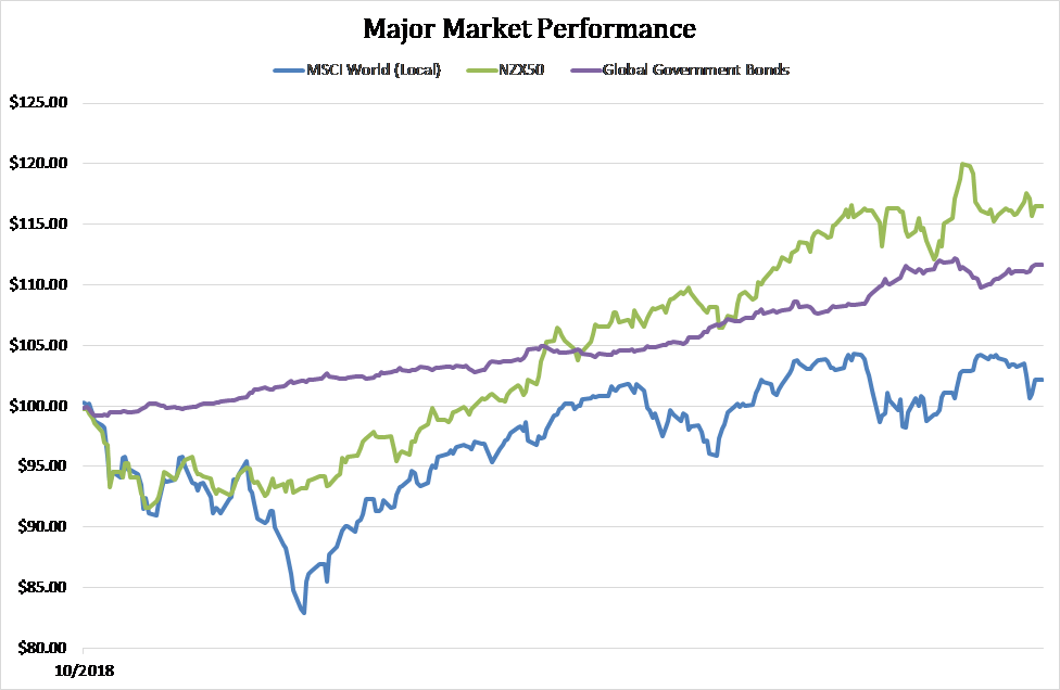 Major Market Perf Sept Newsletter 2019