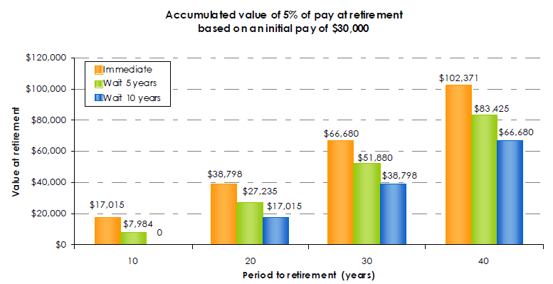 Accumulated value of 5 percent of pay at retirement