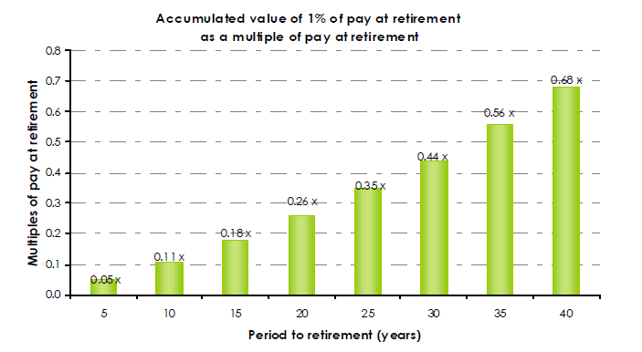 Accumulated value of one percent of pay at retirement