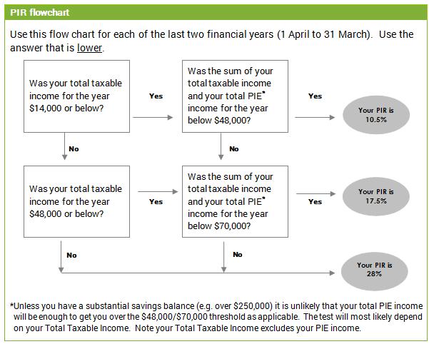 Pir Tax Rate Guide