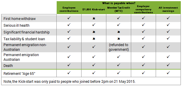 what is payable when 2015.PNG